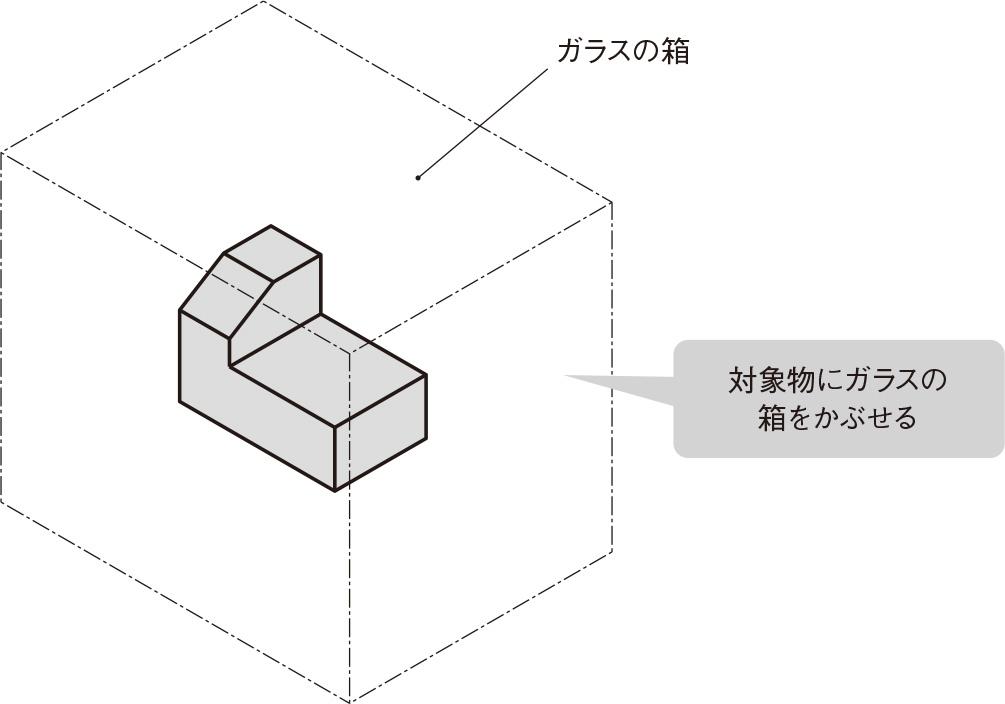図1 立体形状にガラスの箱をかぶせる (出所:西村仁)