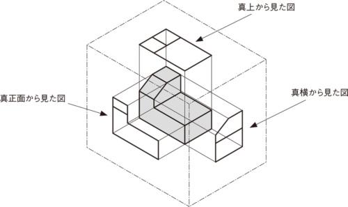 図2 見えた通りをガラス箱の各面に描き込む