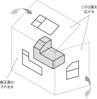 図3 形状を描いたガラス箱を分解(展開)する