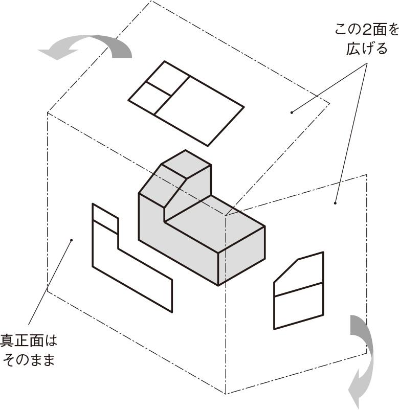 図3 形状を描いたガラス箱を分解(展開)する (出所:西村仁)