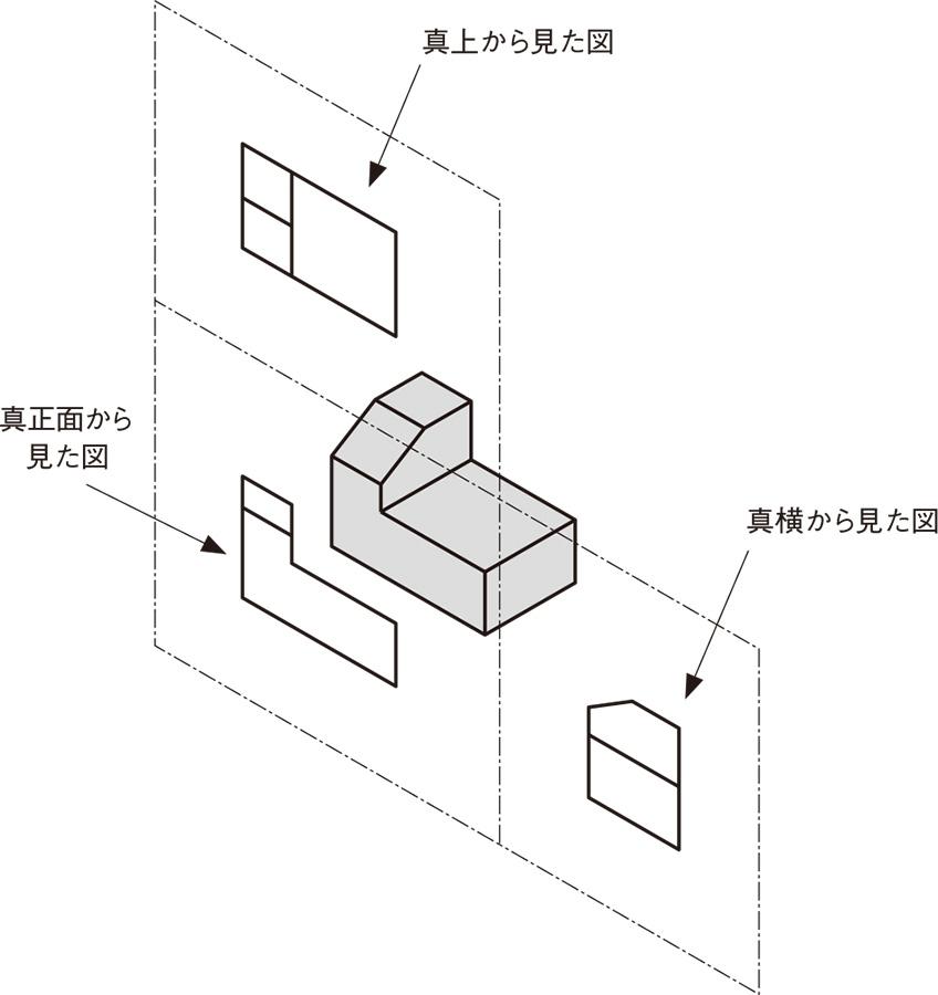 図4 ガラス箱の各面(3面)が、同一平面上になるまで広げる (出所:西村仁)