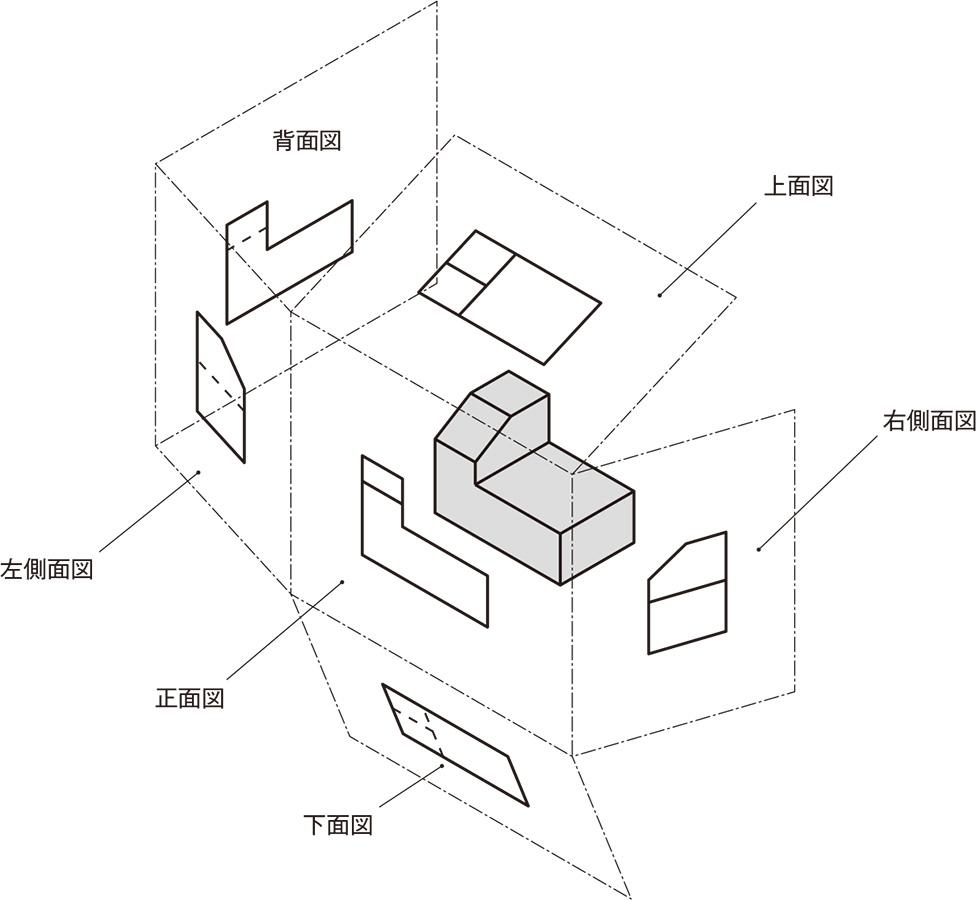 図6 前後左右上下の6面全てに描き込んで広げる (出所:西村仁)