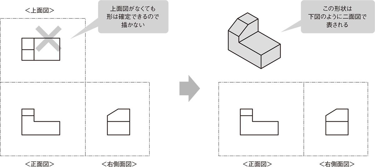 図9 実務では二面図で表す図形 上面図(平面図)がなくても、2面の図で形状が確定する場合もある。(出所:西村仁)