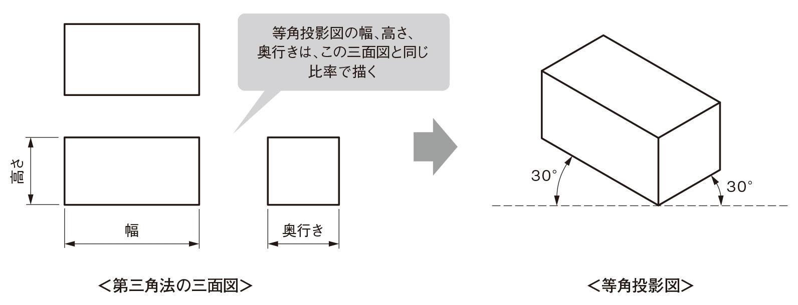 図1 三面図と等角投影図 等角投影図(アイソメトリック図)は左上・右上それぞれ30°方向の線と、垂直方向の線で描く。(出所:西村仁)