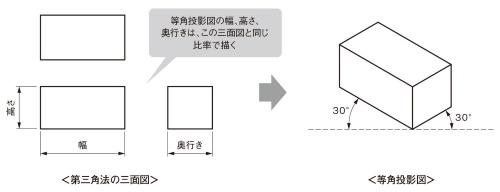 図1 三面図と等角投影図
