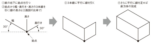 図2 等角投影図で直方体を描く手順