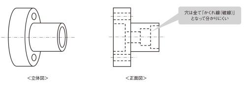 図1 直径の異なる穴が複数開いている事例