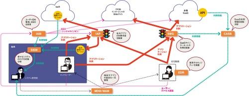 図 ゼロトラストネットワークの構成要素