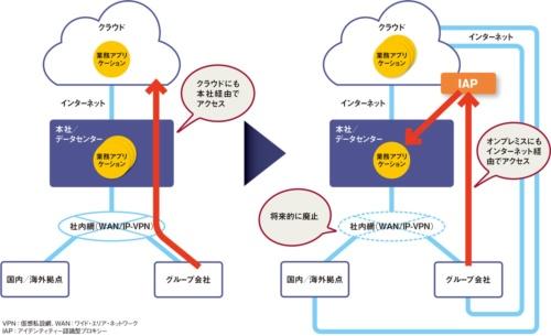 図 「ゼロトラスト」を前提にした新たな企業ネットワークのあり方
