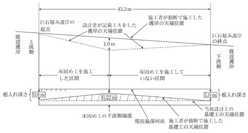 田光川の左岸に施工した巨石積み護岸の側面図。設計者は当初設計で、護岸の天端が図の点線のように不自然に折れる図面を誤って作成した。会計検査院の資料に日経クロステックが加筆