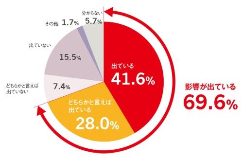 図2 約7割が開発・設計に新型コロナの「影響が出ている」
