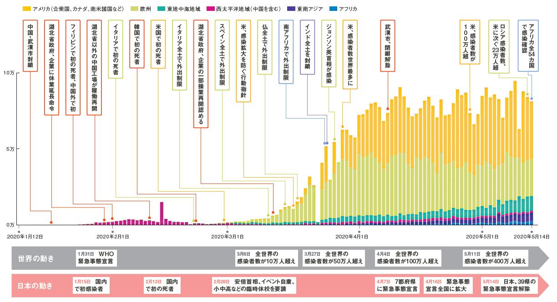 コロナ 感染 者 数 世界 グラフ