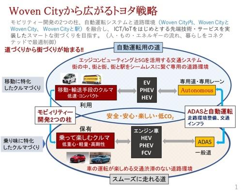 トヨタのモビリティー開発と自動運転システム開発、道との関係