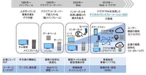 企業情報システムの形態の変遷