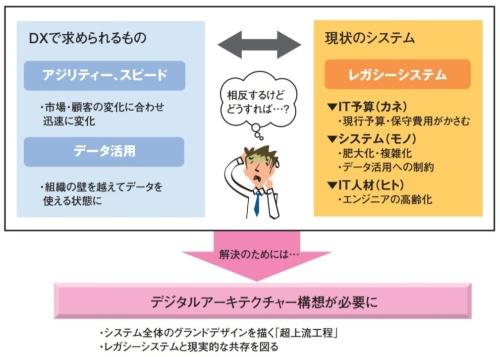 DXで求められるものと現行システムの抱える課題