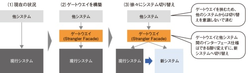 ゲートウエイを使った段階的なシステム切り替え方式「Stranglerパターン」
