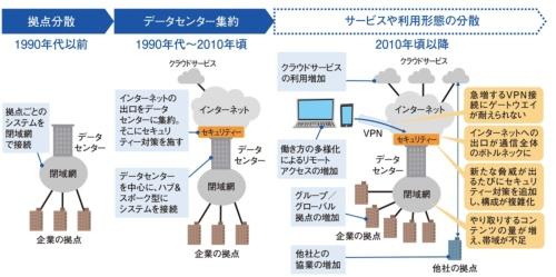 データセンターを中心としたネットワーク構成の変化とその課題
