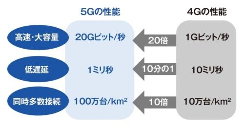 5Gの技術特性