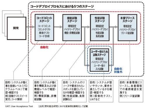 基本的なコードデプロイプロセス