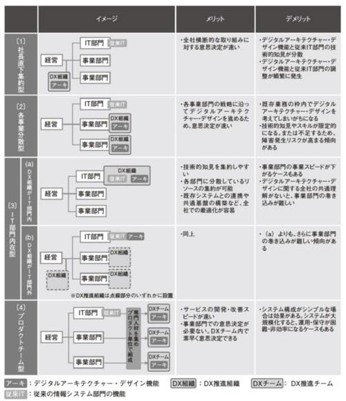 デジタルアーキテクチャー・デザイン機能の設置形態