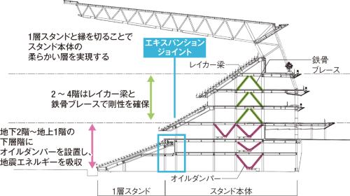「ソフトファーストストーリー制振構造」のイメージ。五輪後の観客席増設を見越し、1層スタンドを切り離した。エキスパンションジョイントは幅約20cmで免震よりは小さい(資料:大成建設の図面に日経アーキテクチュアが加筆)