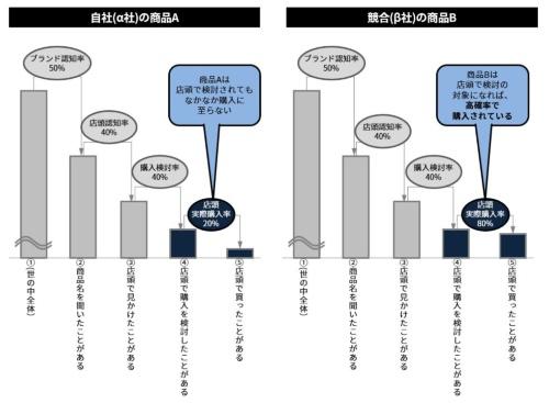 自社(α社)の商品Aと、競合(β社)の商品Bのファネルの比較