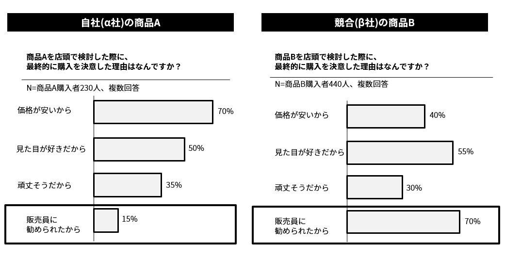 Webアンケート結果(店頭で商品を手に取った購入者が、実際に商品購入を決意した理由)