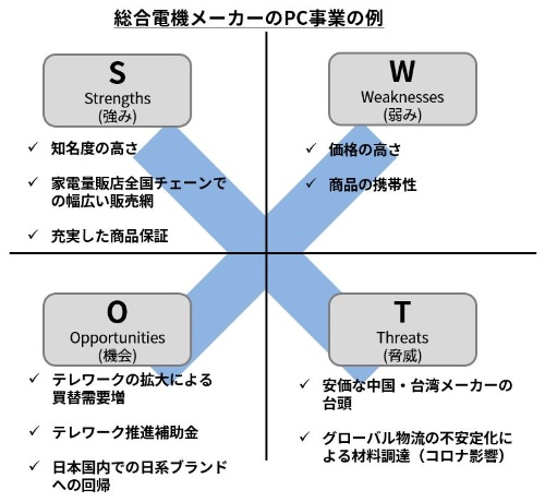 4象限の区分を使ったSWOT分析の例