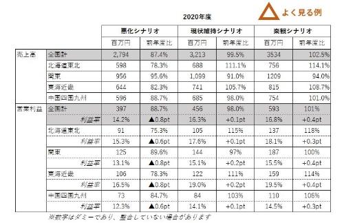 早川さんが作った業績予測シナリオの表。特に問題はないが、見栄えが良いとは言いがたい