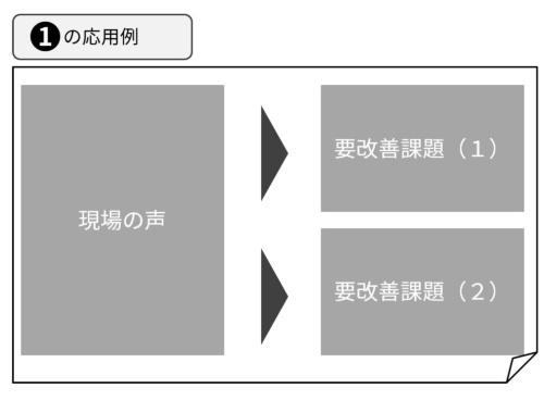 横方向(先ほどの図の①)の応用例