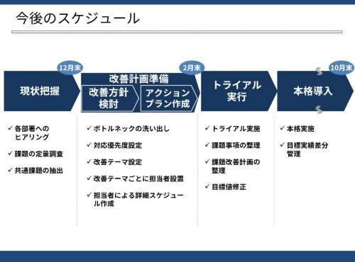 「①方針レベル」のスケジュール例