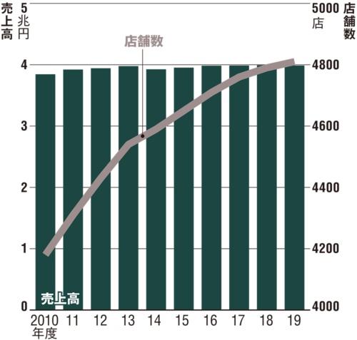 ホームセンター市場の売上高と店舗数の推移(推計)