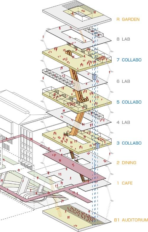 演習用(コラボ)のフロアと研究用(ラボ)のフロアを交互に積層し、前者を2層間直通のエスカレーターで結んでいる(図:竹中工務店)