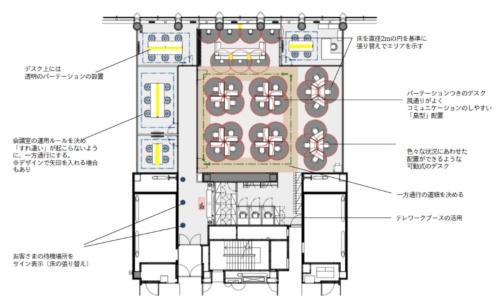 TRUSTが提案するオフィスのレイアウト案。直径2mの円を基準にタイルカーペットを張り替えたり、机上に仕切りを設けたりするなど新型コロナウイルスへの対策をとる(資料:TRUST)