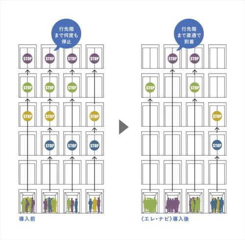 エレ・ナビ(右)は、行き先階の同じ利用者をまとめて、各階停止を減らす。一般的なエレベーターでは、行き先階の違う利用者が同じエレベーターに乗り込むため、各階で人が下りる場合があり、運行に時間がかかっていた(資料:三菱電機)