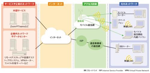 テレワークで利用するネットワークを4つに分ける
