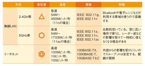 イーサネットと無線LANの比較