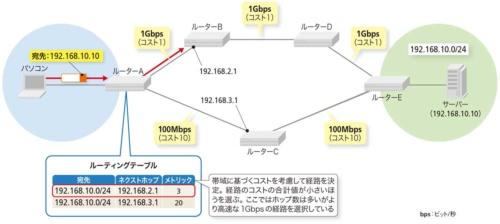 帯域を考慮したルーティングが可能なOSPF