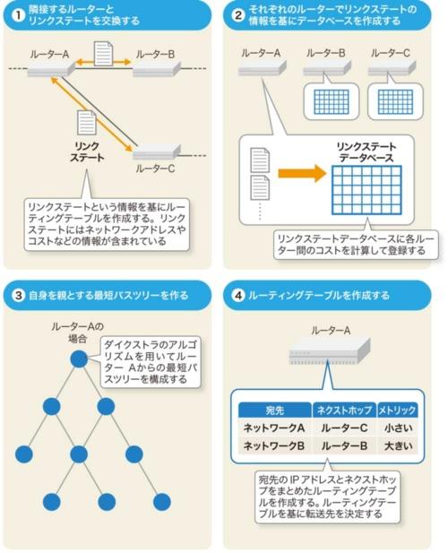 OSPFの処理の流れ