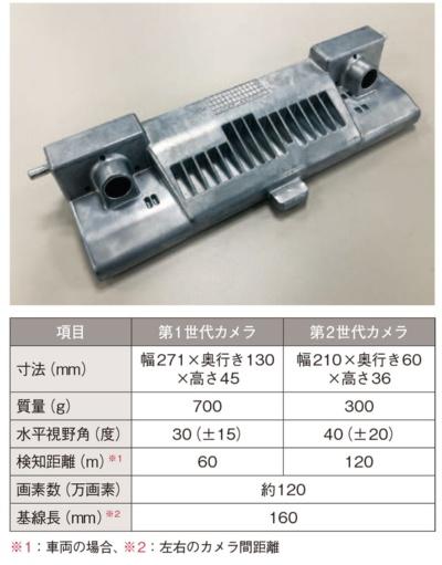 図7 日立オートモティブのステレオカメラ