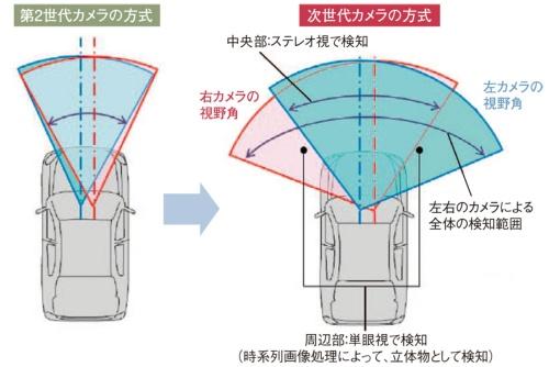 図8 第2世代と次世代の方式の違い(日立オートモティブ)