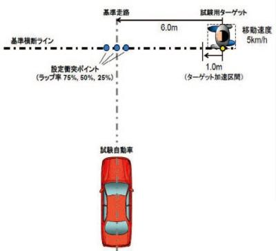 図A 対向車がない場合の試験シナリオ