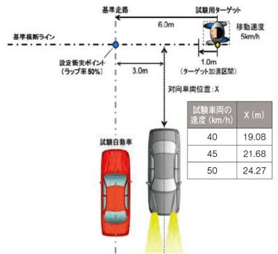 図B 対向車(停止した状態)がある場合の試験シナリオ