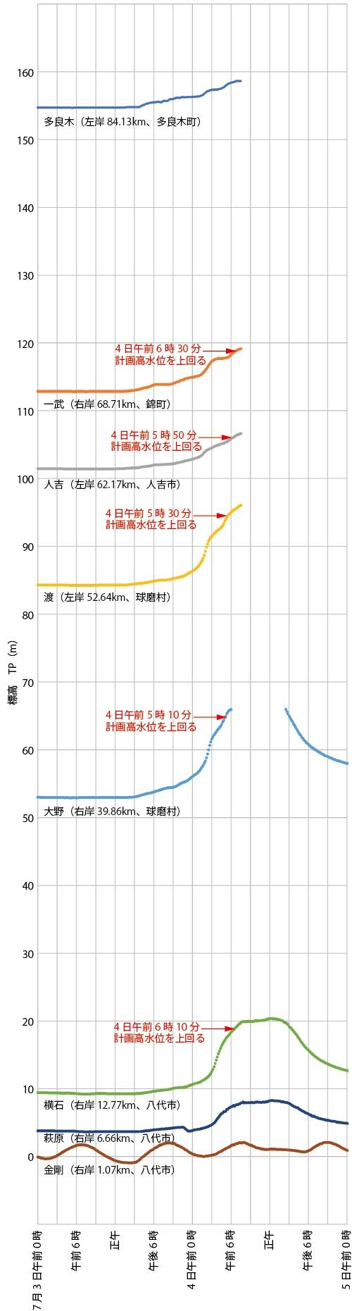 国土交通省が球磨川に設置した水位計のデータを基に日経クロステックが作成。縦軸は各水位計の零点高に水位観測データを足した値で標高を表す。データがない部分は欠測を示す