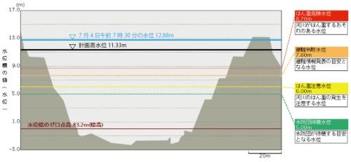 渡観測所の河川断面。国土交通省の資料に日経クロステックが加筆