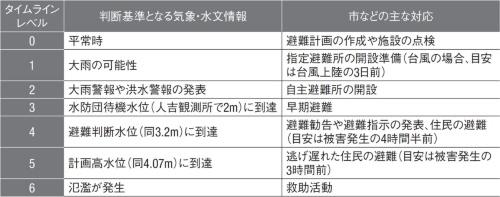 人吉市の球磨川水害タイムラインの概要。取材を基に日経クロステックが作成