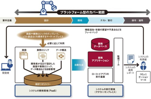 図 プラットフォーム型の製品によるシステムの構築から運用までの流れ