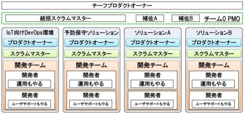 スクラムチームをソリューションごとに分離し、チーフプロダクトオーナーとPMOチームを配置