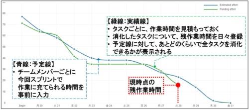 タスク時間のバーンダウンチャート(赤線部は筆者が追記)