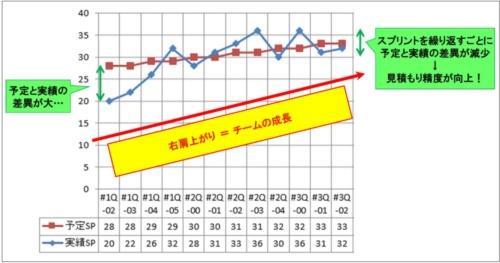 見積もり精度の向上と、チームの成長